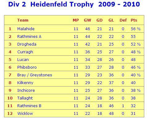 Heidenfeld League Table.JPG