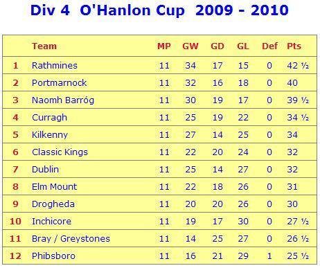 OHanlon League Table.JPG