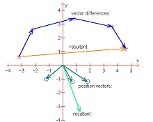 Graph with vectors