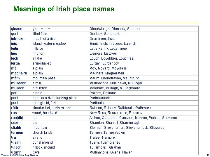 Meanings of Irish place names2.jpg